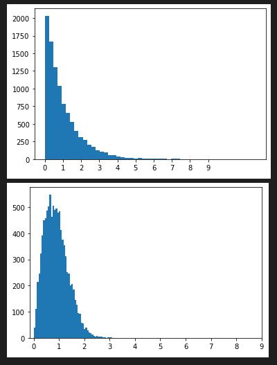 random.weibullvariate()の度数分布図