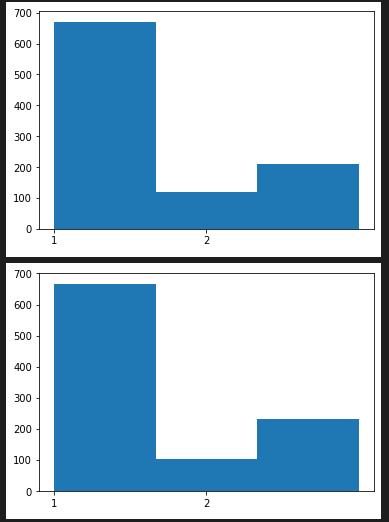 random.choices()の度数分布図