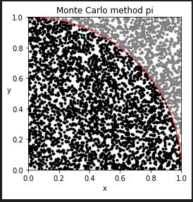 モンテカルロ法円周率サンプル