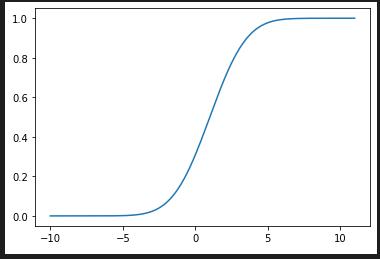 正規分布の累積分布関数