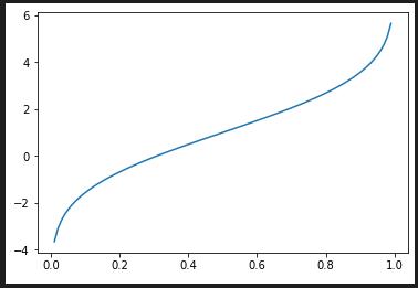 正規分布の累積分布関数の逆関数