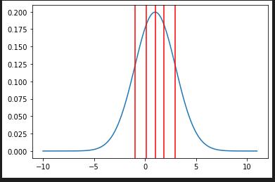 正規分布の確率密度関数の分割