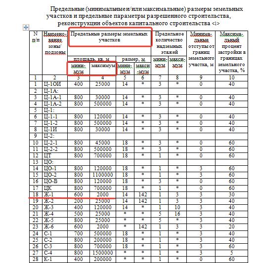 Об утверждении Порядка определения платы за изменение вида разрешенного использования земельного участка, находящегося в собственности физического или юридического лица, и Перечня видов объектов капитального строительства, имеющих важное социально-экономическое значение для развития Московской области (с изменениями на 20 февраля 2021 года)