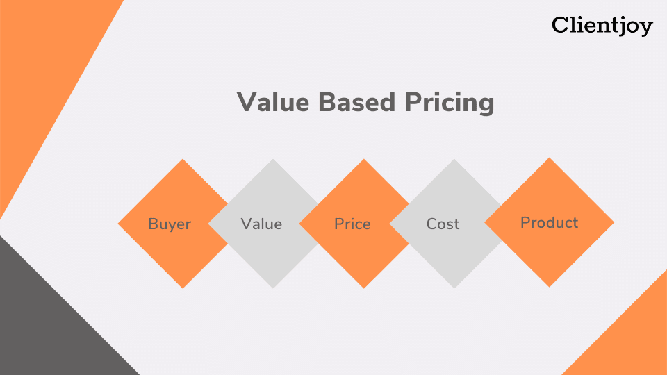 Value Based Pricing| Productize Your Agency| Lee Goff