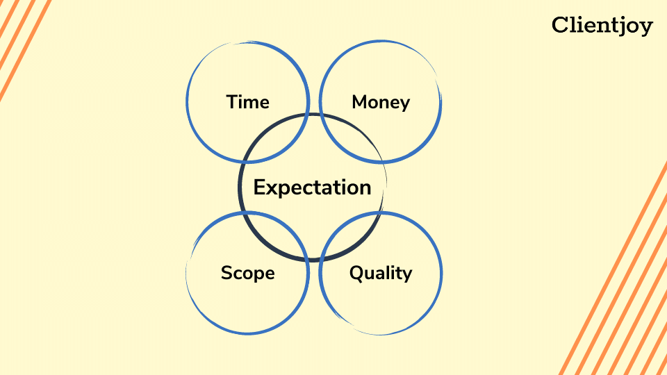 Right Expectation| Client Retention Strategies