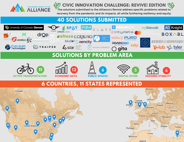 Colorado Smart Cities Alliance header image