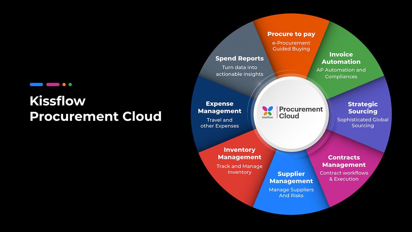 Kissflow Procurement Cloud header image