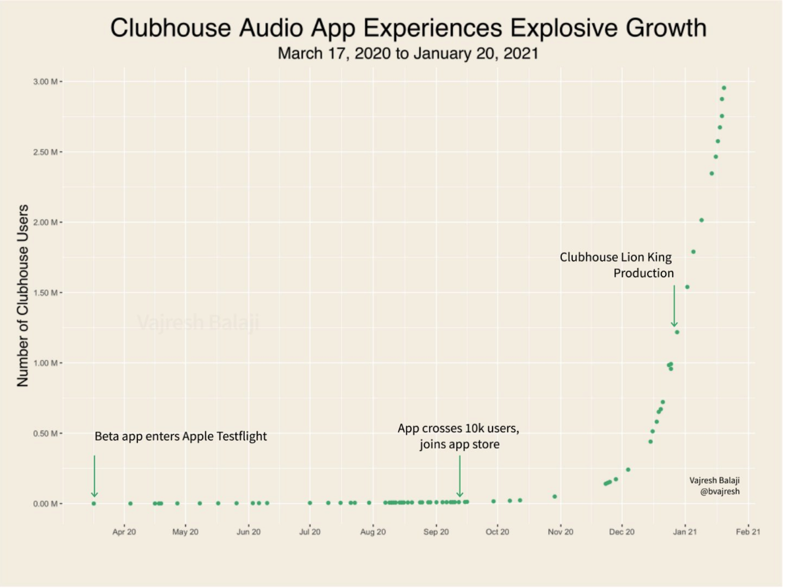 Clubhouse_Graph