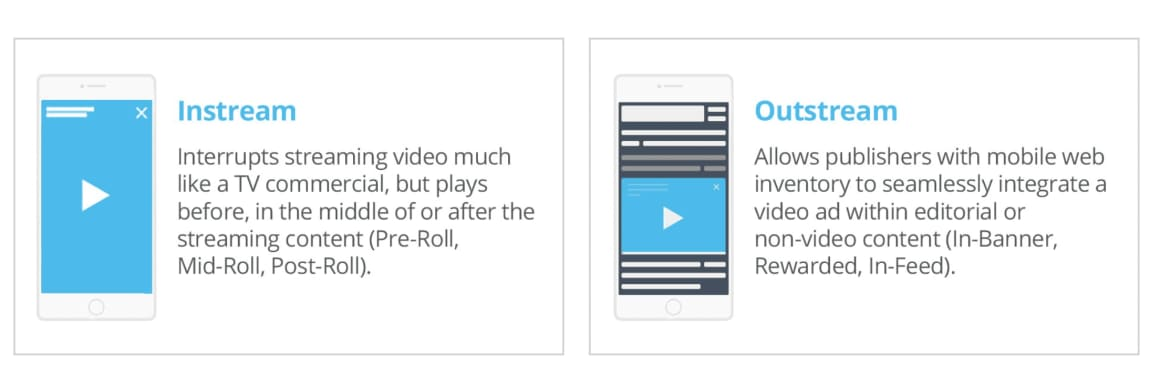 Videoreklama se dělí na in-stream a out-stream reklamu. Každá z nich má svá specifika, která je třeba dodržovat, jinak je možné, že video nebude dobře performovat a kampaň bude neúspěšná.
