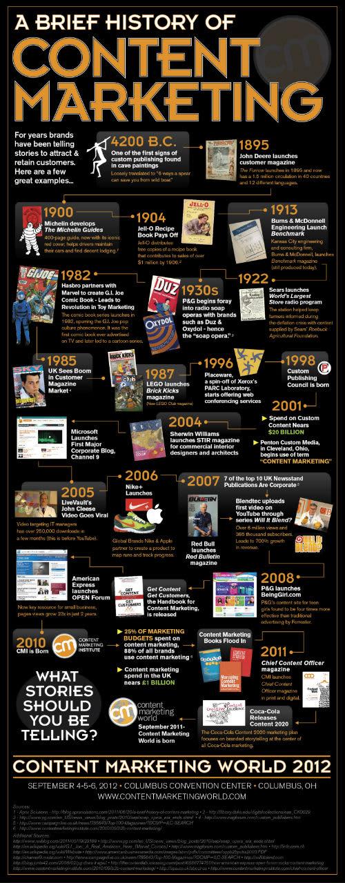 Historie content marketingu sahá až do dob před Kristem. Ale teprve 21, století a online doba dala obsahovému marketingu aktuální podobu, která je schopna využívat svého potenciálu na maximum.