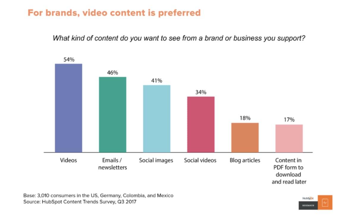Video je velice silný nástroj pro budování značky a přinášení nových služeb a produktů na trh. Osobně ho vnímám jako dobrý formát pro obsahový marketing. Pokud jste schopni točit přínosná videa, nečekejte. Vytvářejte obsah.