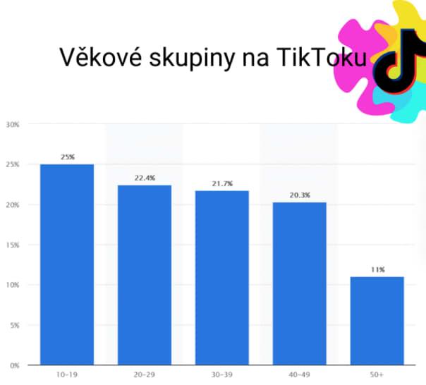 Na TikToku v USA tedy již převažuje publikum starší 18 let. U nás v ČR toto demografické rozložení zatím vypadá jinak, nicméně dá se očekávat podobný trend, jako tomu bylo vždy, když jakákoliv zahraniční aplikace dorazila do ČR.