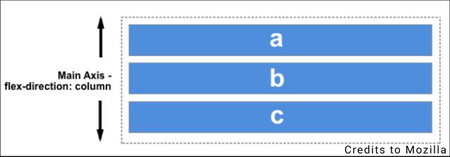 Flex elements in a column