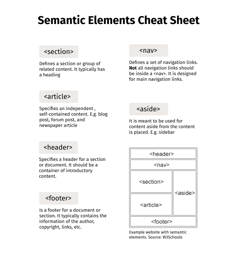 Semantic elements with description, and website example using these.