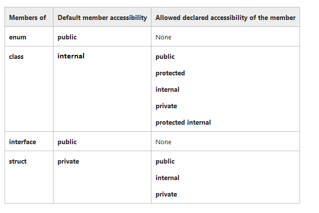 access-modifiers-in-c-sharp-min.png