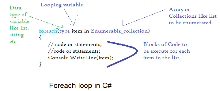 foreach-loop-in-csharp-min.png