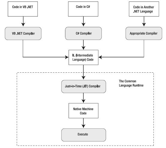 What is .NET framework? & Understanding .NET framework architecture