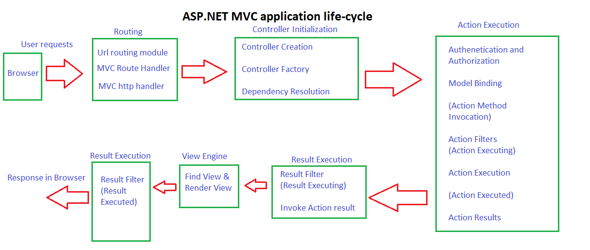 net-mvc-application-life-cycle-stages-min.png