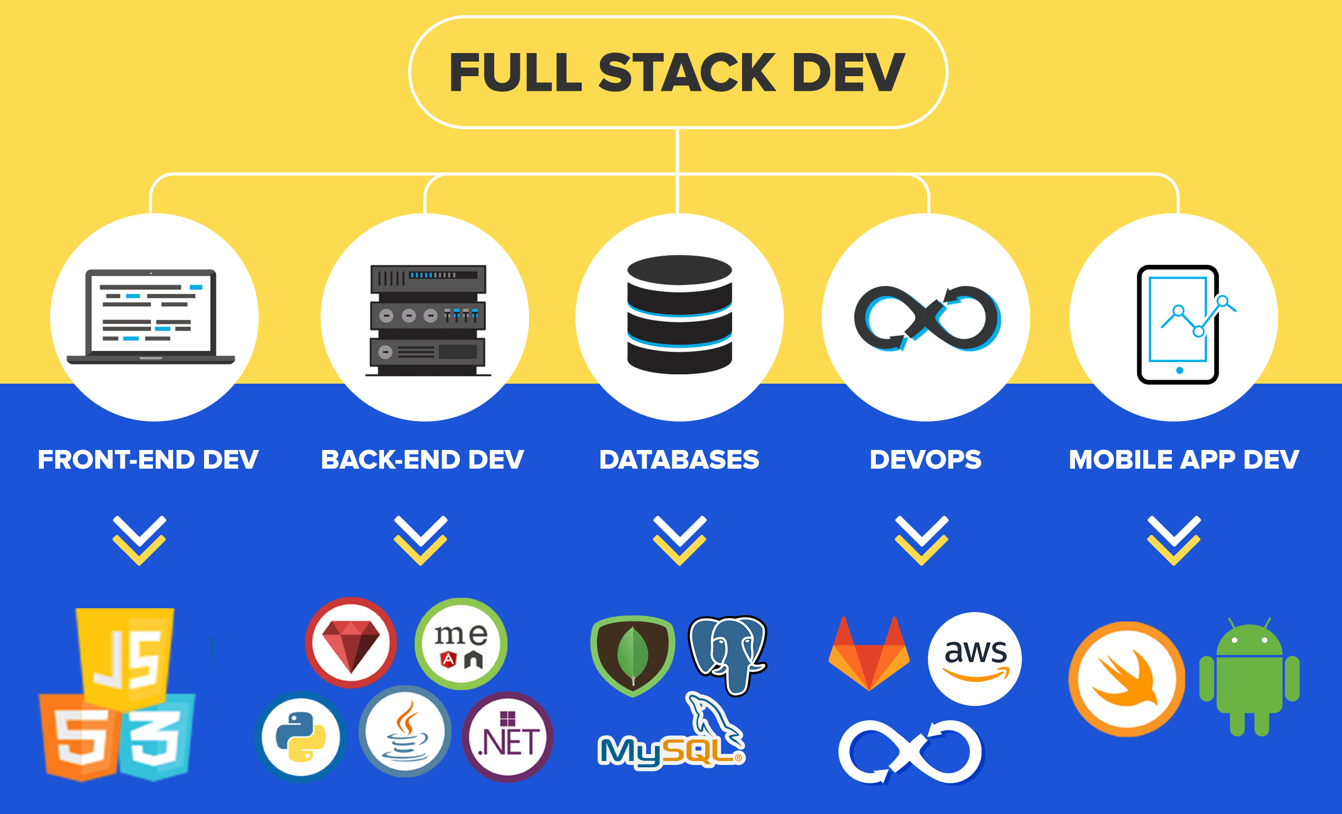 What is full stack web-development and it's advantage