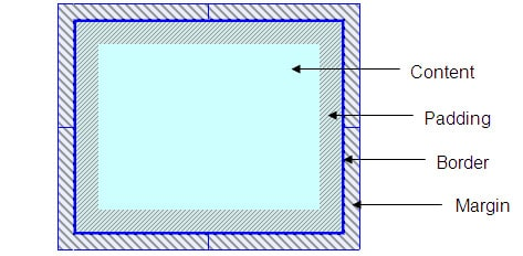 css_box_model-explanation-min.jpg