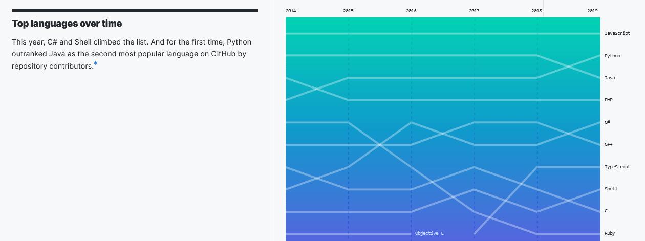 github-top-languagues-over-time-chart-min.png