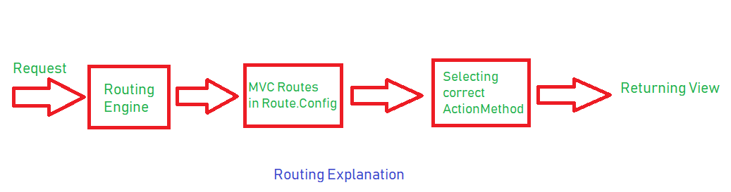 ASP.NET MVC Interview Questions and Answers