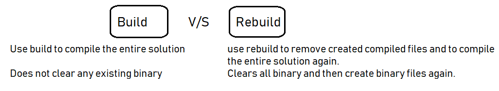 Difference between Visual Studio Build, Re-build and Clean, solution