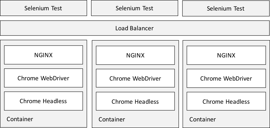 CHROMEDRIVER HEADLESS CENTOS - The Hitchhiker's Guide to