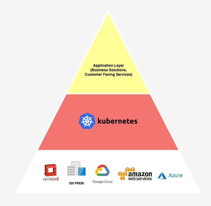 Kubernetes as an abstraction layer