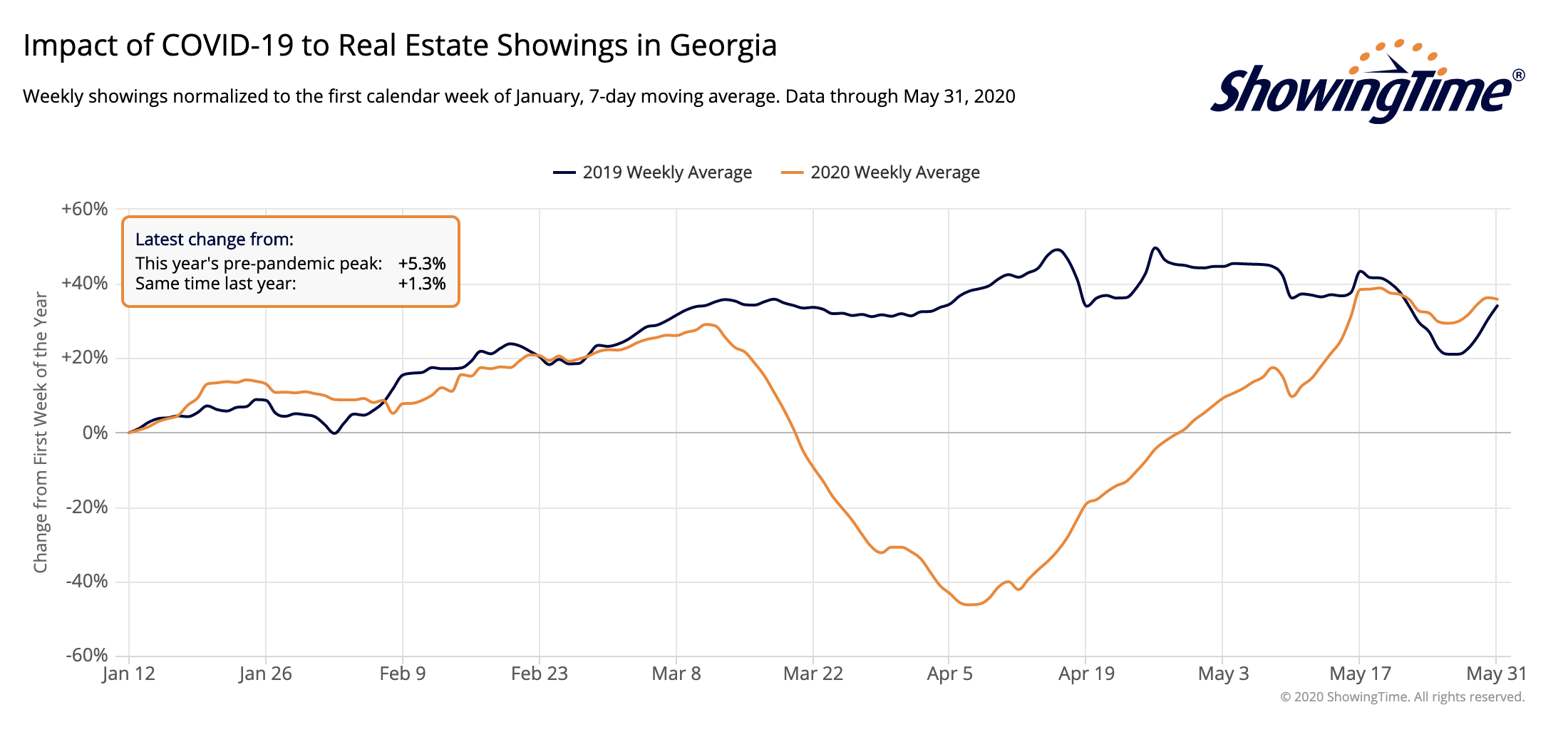 Georgia Showings