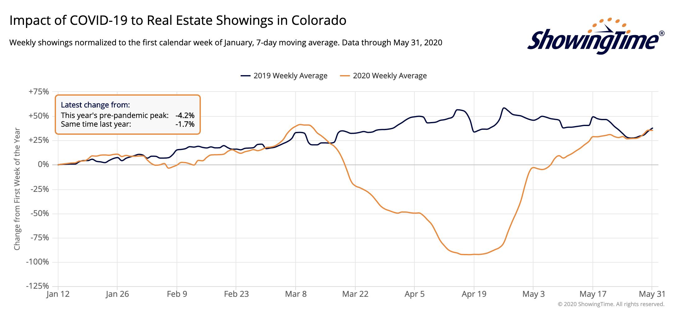Colorado Showings