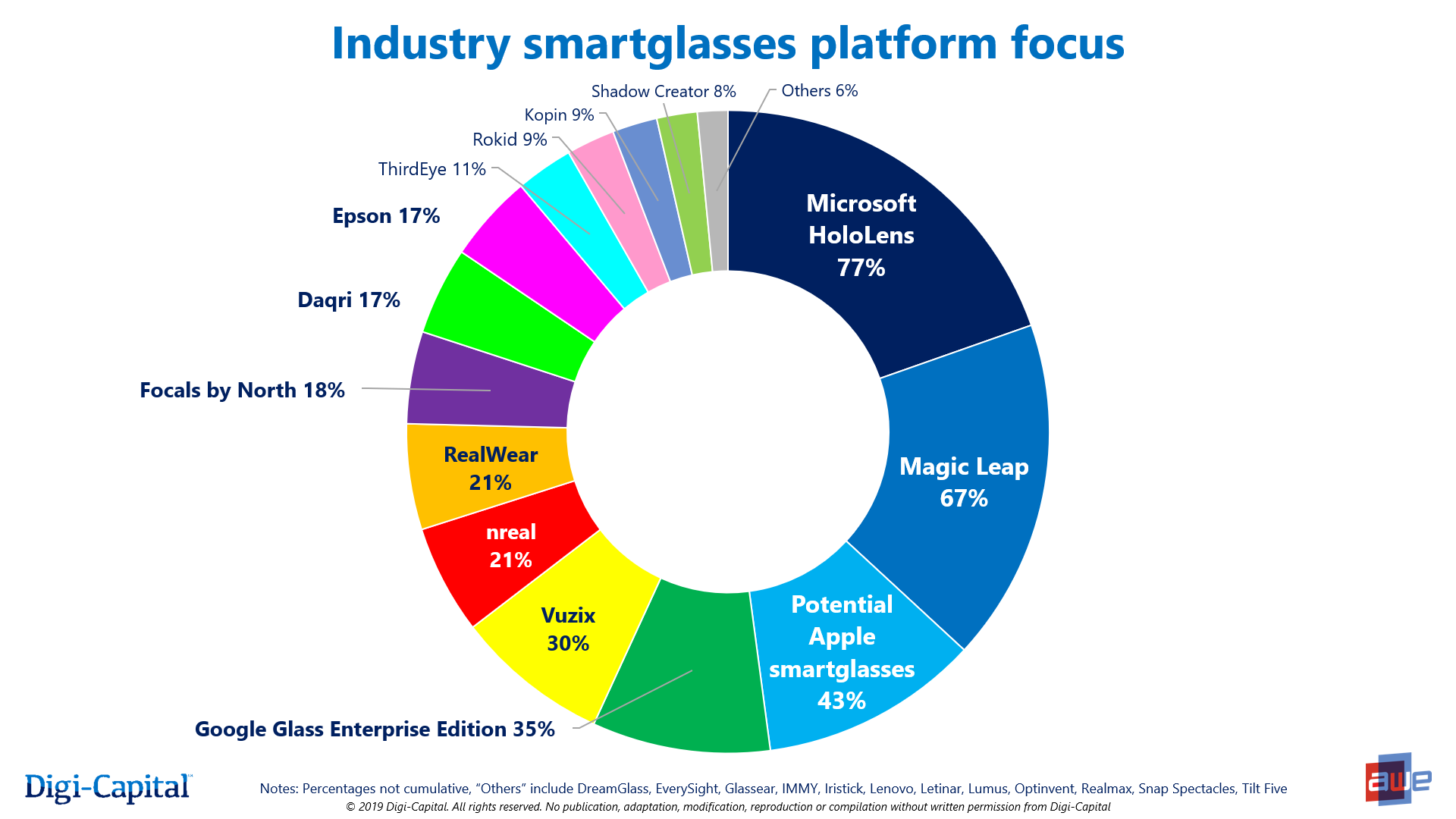 Apple already the No. 3 smart glasses player without a product, says survey