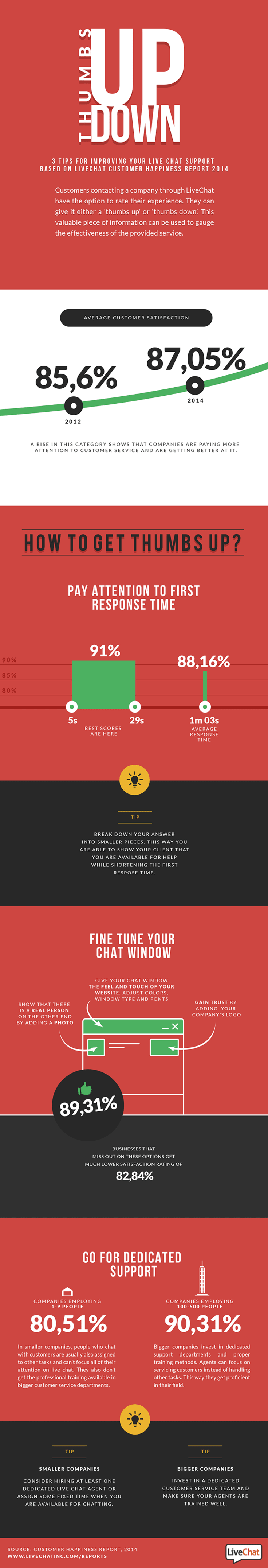 Customer Happiness in Live Chat - Infographic