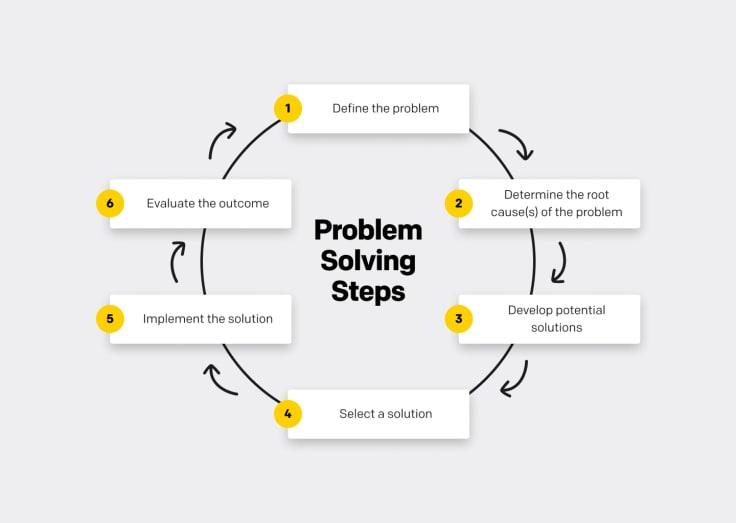 6 problem solving steps