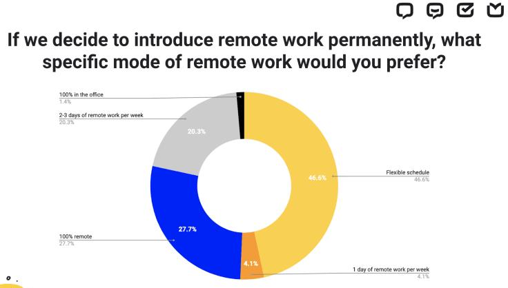 Permanent remote work