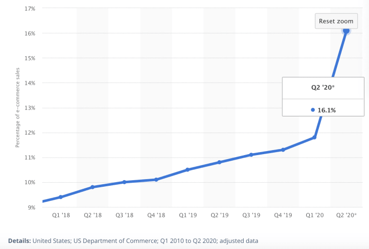 The quarterly share of ecommerce sales of the total U.S. retail sales.