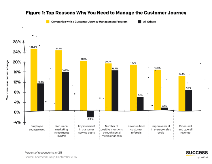 Top reasons why you need to manage customer journey