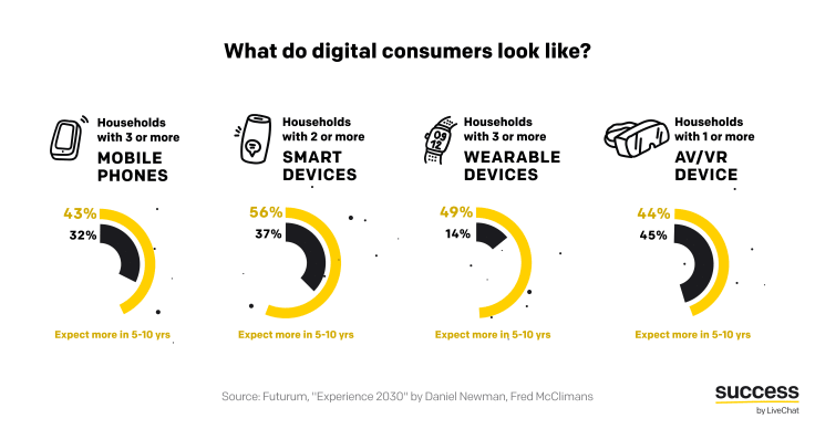 What do digital customers look like