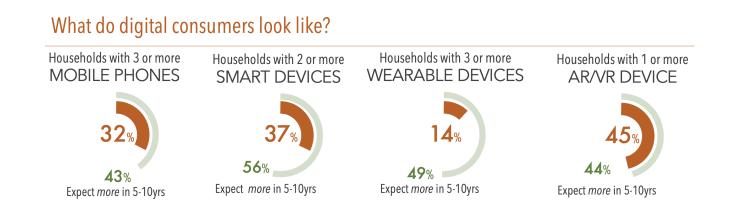 What do digital customers look like