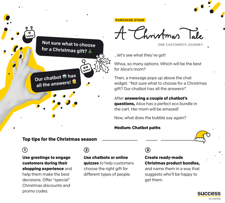 "Infographic - ""A Christmas Tale - One customer's journey"" - Christmas season tips for ecommerce - purchase stage"