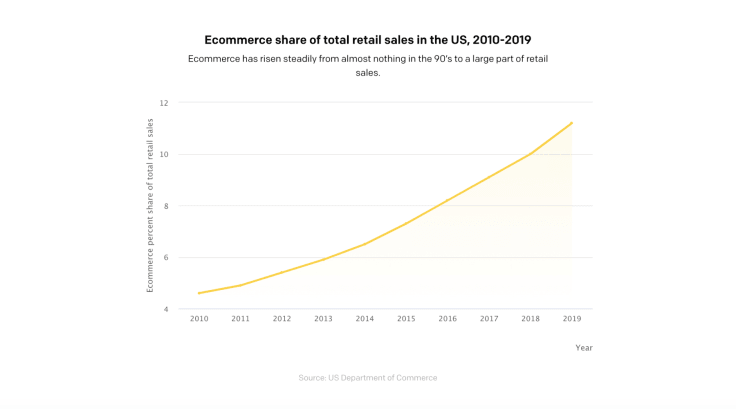 Ecommerce share of total retail sales in the US, 2010-2019