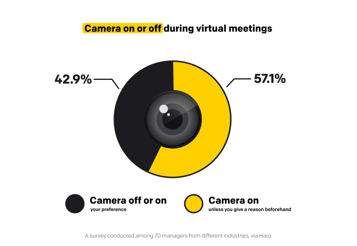 Camera on or camera off during virtual meetings
