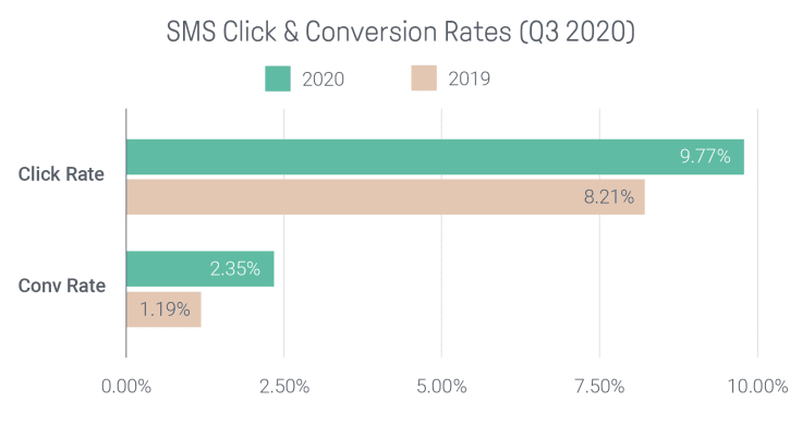 Sms clicks and conversion rate