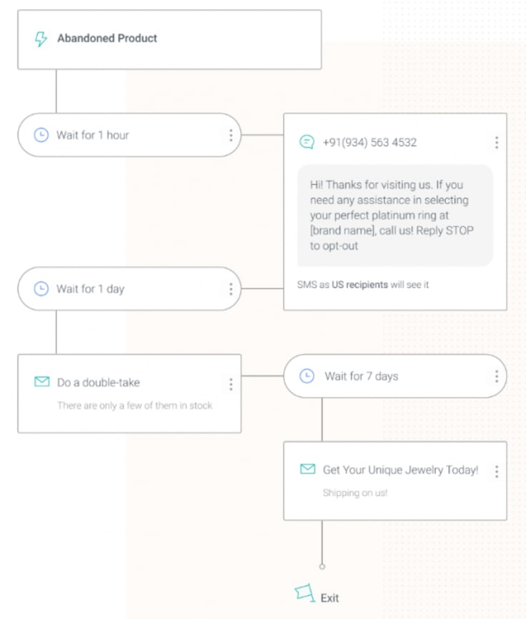 automated browse abandonment workflow