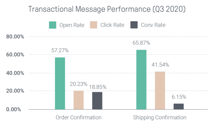 transactional message performance