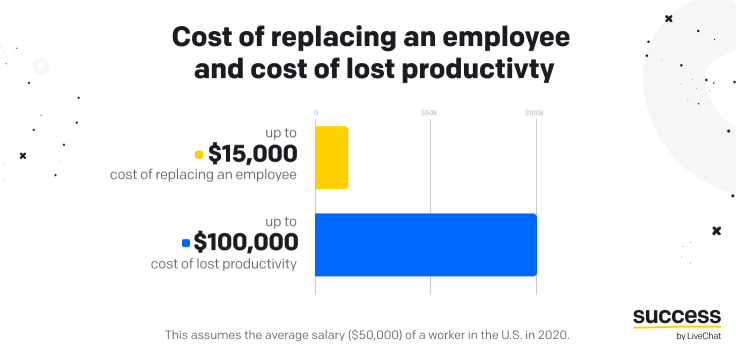 cost of replacing an employee average salary