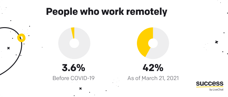 people who work remotely survey