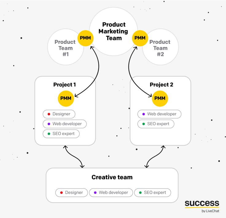 Product Marketing Team structure