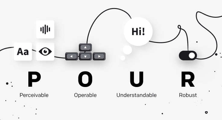 Symbols of four accessibility principles.