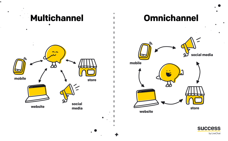 A visual representation of the difference between omnichannel and multichannel customer service.